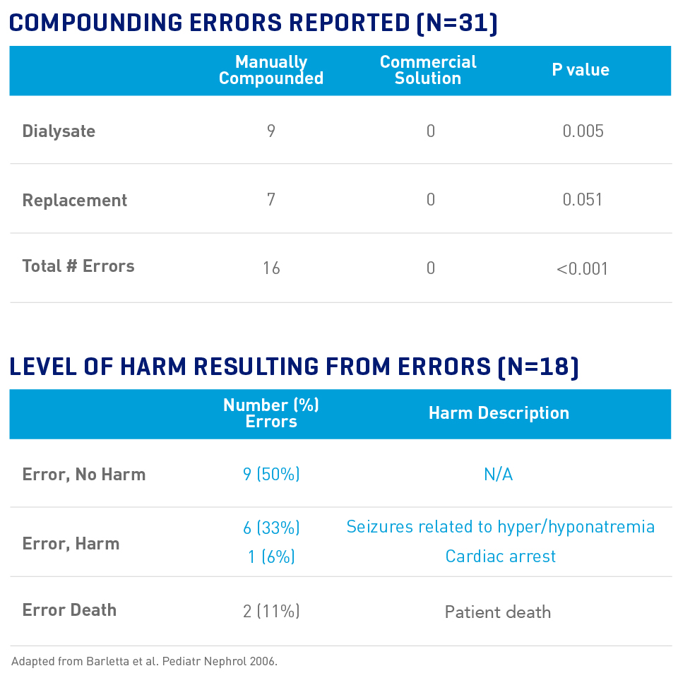 this chart shows the number of errors reported and level of harm reported